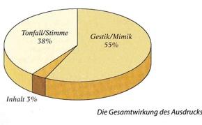 Grafik: Ausdruck nonverbale Botschaft